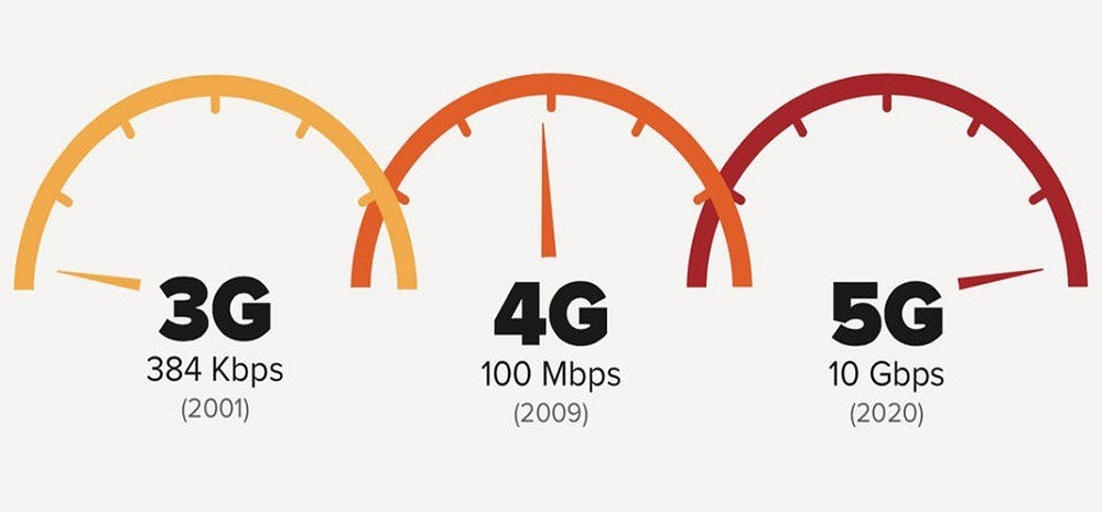 5G Network - نکاتی جالب درباره ی اینترنت 5G