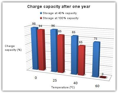 laptop battery 02 - راهنمای کامل نگهداری از باتری لپتاپ